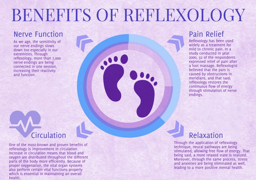 health and reflexology Reflexology in tunbridge wells our business takes the time to get to know you as a person, to help you improve your health and wellbeing and outlook on life using reflexology wether you have a specific injury, short-term or long-term medical or mental condition, or just feel you need more energy and vitality we are here to help by rebalancing.